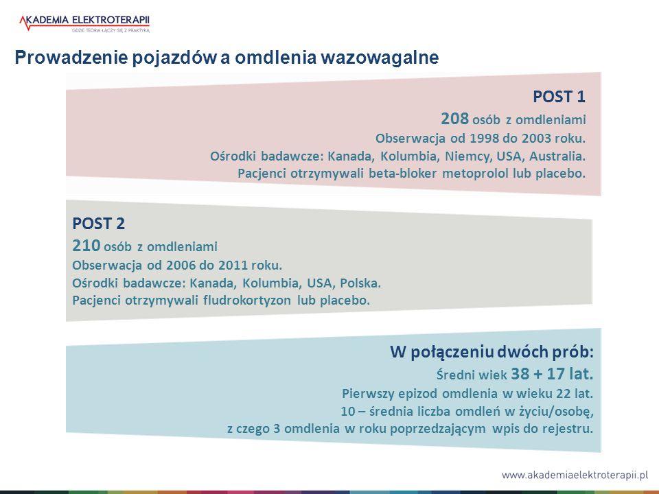 POST 1 208 osób z omdleniami Obserwacja od 1998 do 2003 roku.
