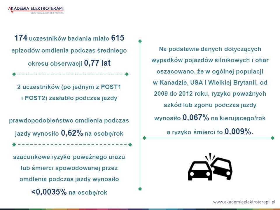 174 uczestników badania miało 615 epizodów omdlenia podczas średniego okresu obserwacji 0,77 lat 2 uczestników (po jednym z POST1 i POST2) zasłabło podczas jazdy prawdopodobieństwo omdlenia podczas jazdy wynosiło 0,62% na osobę/rok szacunkowe ryzyko poważnego urazu lub śmierci spowodowanej przez omdlenia podczas jazdy wynosiło <0,0035% na osobę/rok Na podstawie danych dotyczących wypadków pojazdów silnikowych i ofiar oszacowano, że w ogólnej populacji w Kanadzie, USA i Wielkiej Brytanii, od 2009 do 2012 roku, ryzyko poważnych szkód lub zgonu podczas jazdy wynosiło 0,067% na kierującego/rok a ryzyko śmierci to 0,009%.