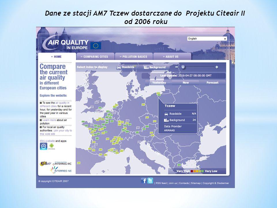 Dane ze stacji AM7 Tczew dostarczane do Projektu Citeair II od 2006 roku