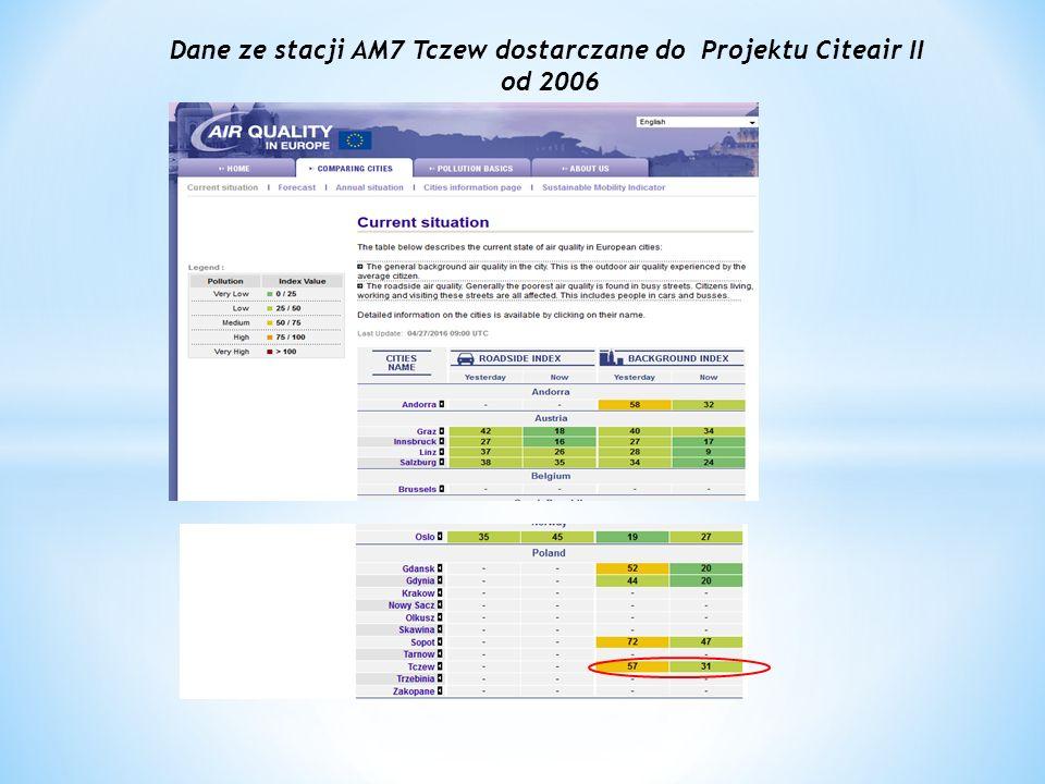 Dane ze stacji AM7 Tczew dostarczane do Projektu Citeair II od 2006