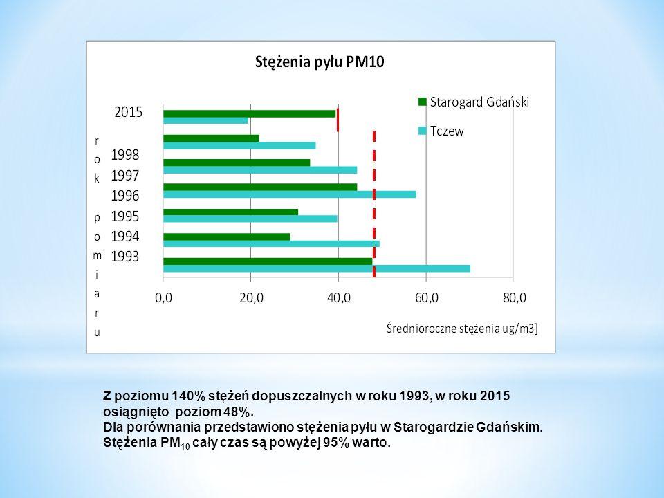 Z poziomu 140% stężeń dopuszczalnych w roku 1993, w roku 2015 osiągnięto poziom 48%. Dla porównania przedstawiono stężenia pyłu w Starogardzie Gdański