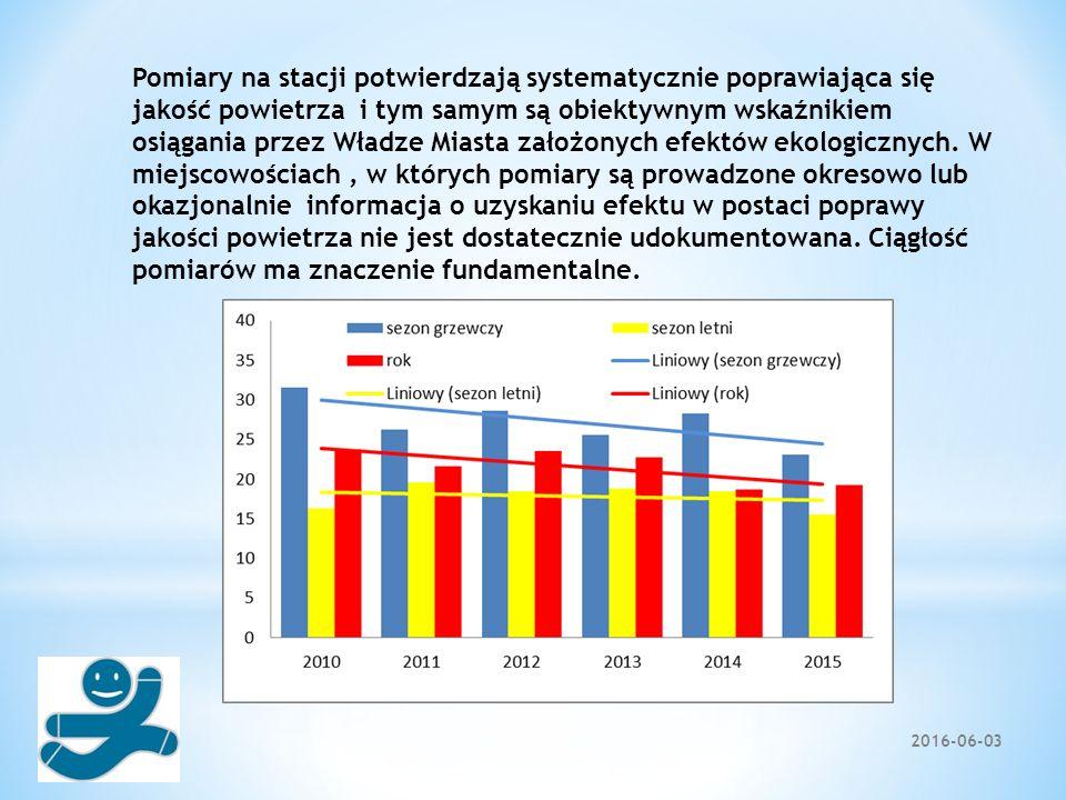 2016-06-03 Pomiary na stacji potwierdzają systematycznie poprawiająca się jakość powietrza i tym samym są obiektywnym wskaźnikiem osiągania przez Wład