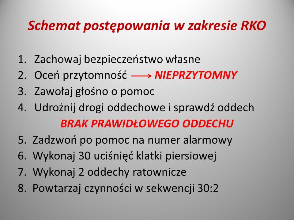 Schemat postępowania w zakresie RKO 1.Zachowaj bezpieczeństwo własne 2.Oceń przytomność NIEPRZYTOMNY 3.Zawołaj głośno o pomoc 4.Udrożnij drogi oddechowe i sprawdź oddech BRAK PRAWIDŁOWEGO ODDECHU 5.