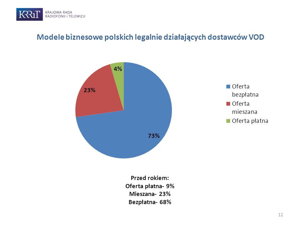 12 Modele biznesowe polskich legalnie działających dostawców VOD Przed rokiem: Oferta płatna- 9% Mieszana- 23% Bezpłatna- 68%