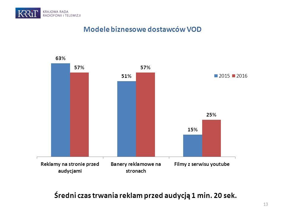 13 Modele biznesowe dostawców VOD Średni czas trwania reklam przed audycją 1 min. 20 sek.