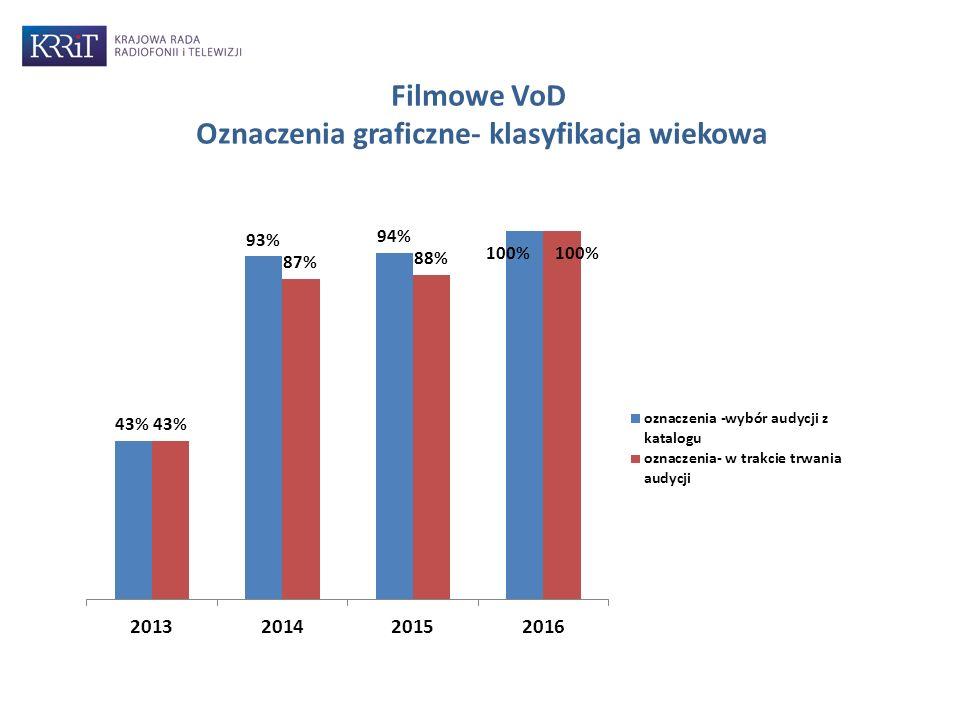 Filmowe VoD Oznaczenia graficzne- klasyfikacja wiekowa