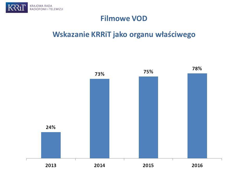 Filmowe VOD Wskazanie KRRiT jako organu właściwego