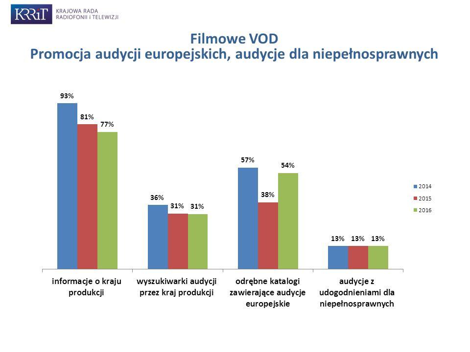 Udział audycji produkcji europejskiej w udostępnianej ofercie Wśród 15 monitorowanych serwisów audycje produkcji europejskiej stanowiły 59%.
