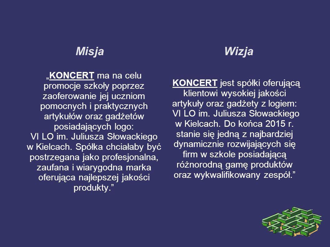 Wspólnicy pracujący na sukces przedsiębiorstwa: 1)Piotr Kaczmarczyk -prezes 2)Jakub Kolus -dyrektor ds.