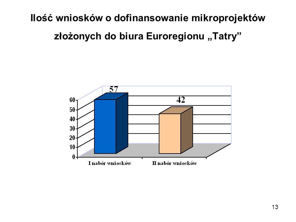"""13 Ilość wniosków o dofinansowanie mikroprojektów złożonych do biura Euroregionu """"Tatry"""""""
