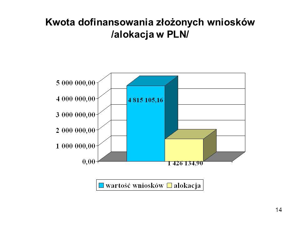 14 Kwota dofinansowania złożonych wniosków /alokacja w PLN/