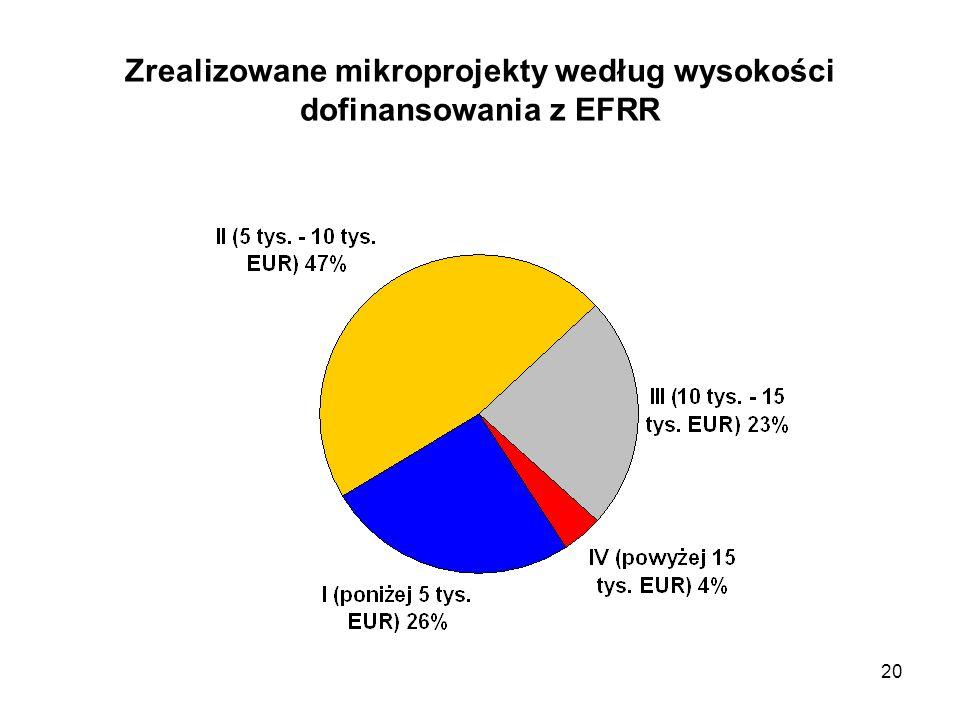 20 Zrealizowane mikroprojekty według wysokości dofinansowania z EFRR
