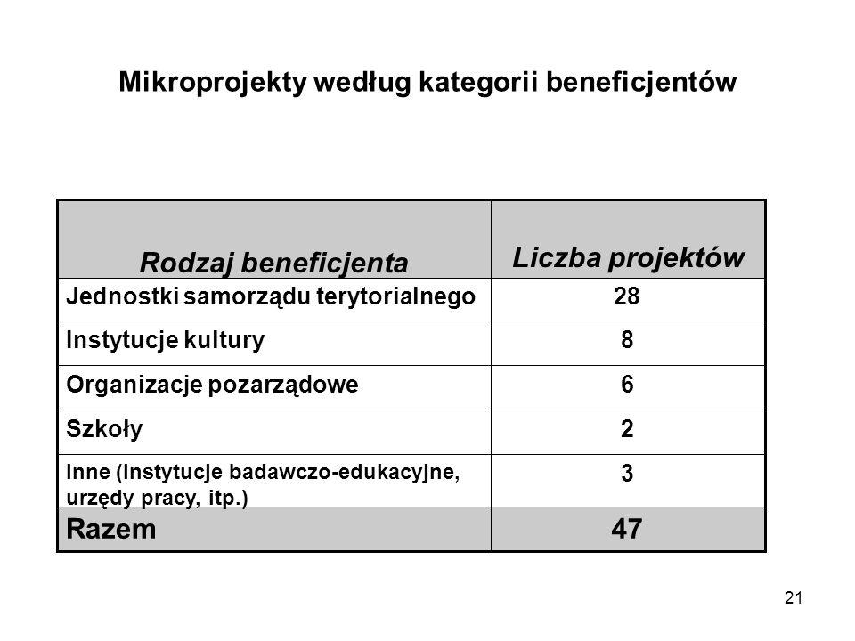 21 Mikroprojekty według kategorii beneficjentów 47Razem 3 Inne (instytucje badawczo-edukacyjne, urzędy pracy, itp.) 2Szkoły 6Organizacje pozarządowe 8