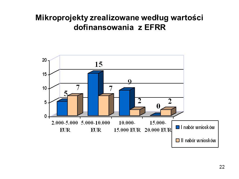 22 Mikroprojekty zrealizowane według wartości dofinansowania z EFRR