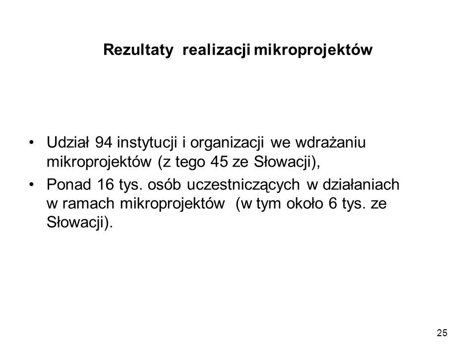 25 Rezultaty realizacji mikroprojektów Udział 94 instytucji i organizacji we wdrażaniu mikroprojektów (z tego 45 ze Słowacji), Ponad 16 tys. osób ucze
