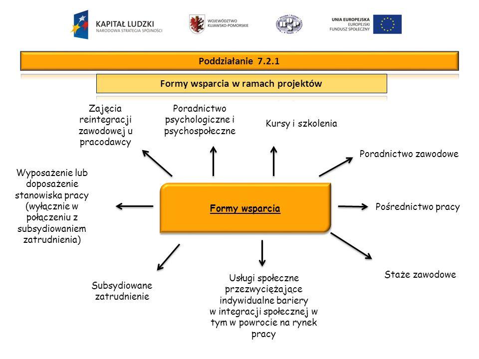 Formy wsparcia Poradnictwo psychologiczne i psychospołeczne Kursy i szkolenia Pośrednictwo pracy Usługi społeczne przezwyciężające indywidualne bariery w integracji społecznej w tym w powrocie na rynek pracy Staże zawodowe Subsydiowane zatrudnienie Poradnictwo zawodowe Zajęcia reintegracji zawodowej u pracodawcy Wyposażenie lub doposażenie stanowiska pracy (wyłącznie w połączeniu z subsydiowaniem zatrudnienia)
