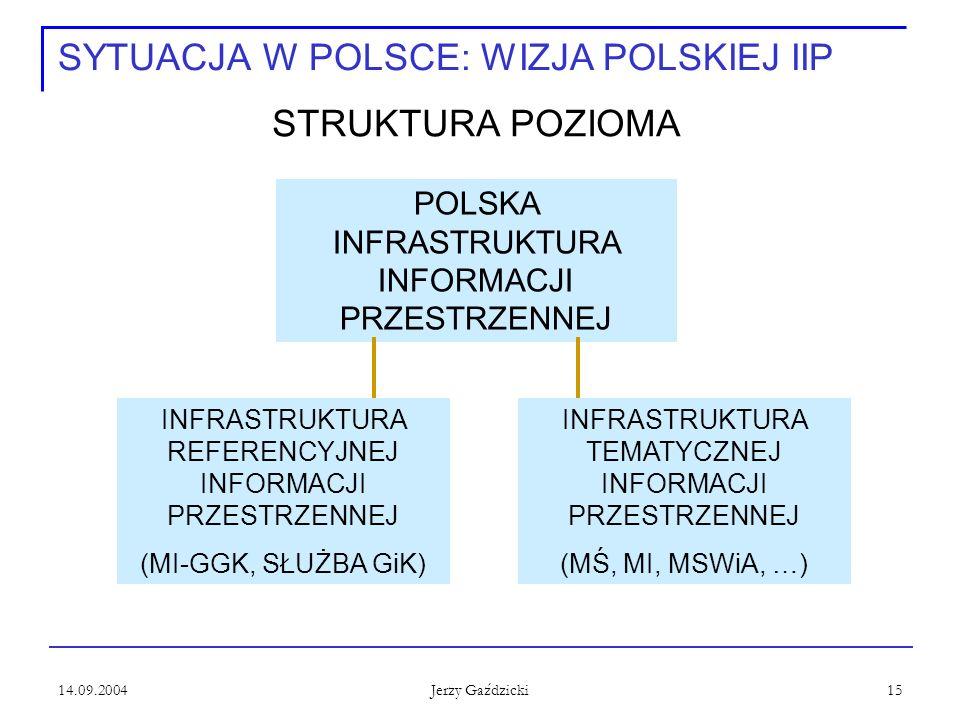 14.09.2004 Jerzy Gaździcki 15 SYTUACJA W POLSCE: WIZJA POLSKIEJ IIP STRUKTURA POZIOMA INFRASTRUKTURA REFERENCYJNEJ INFORMACJI PRZESTRZENNEJ (MI-GGK, SŁUŻBA GiK) INFRASTRUKTURA TEMATYCZNEJ INFORMACJI PRZESTRZENNEJ (MŚ, MI, MSWiA, …) POLSKA INFRASTRUKTURA INFORMACJI PRZESTRZENNEJ