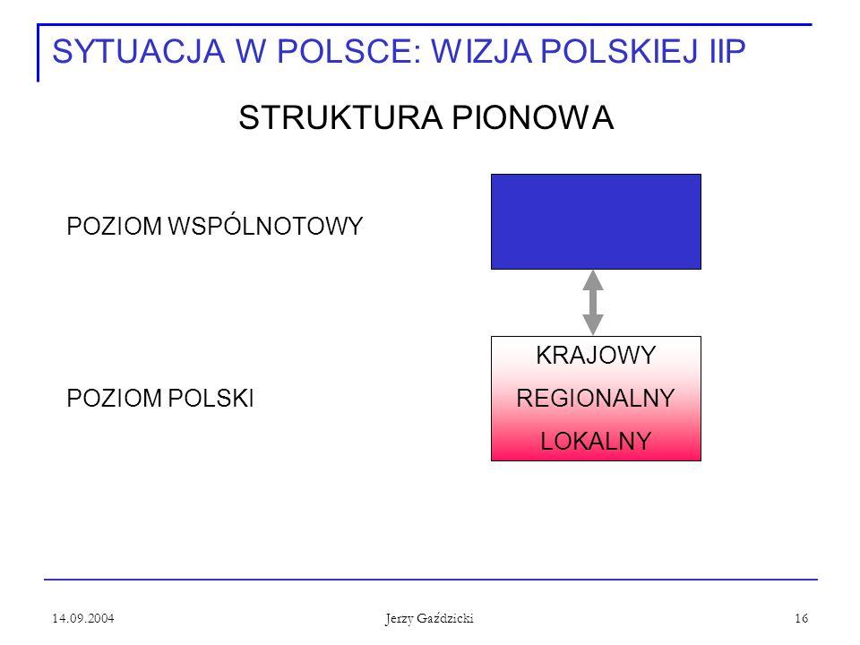 14.09.2004 Jerzy Gaździcki 16 SYTUACJA W POLSCE: WIZJA POLSKIEJ IIP STRUKTURA PIONOWA POZIOM WSPÓLNOTOWY POZIOM POLSKI KRAJOWY REGIONALNY LOKALNY