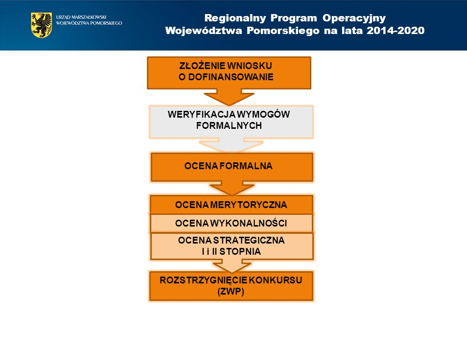 OCENA MERYTORYCZNA OCENA WYKONALNOŚCI ROZSTRZYGNIĘCIE KONKURSU (ZWP) Regionalny Program Operacyjny Województwa Pomorskiego na lata 2014-2020 ZŁOŻENIE WNIOSKU O DOFINANSOWANIE WERYFIKACJA WYMOGÓW FORMALNYCH OCENA FORMALNA OCENA STRATEGICZNA I i II STOPNIA
