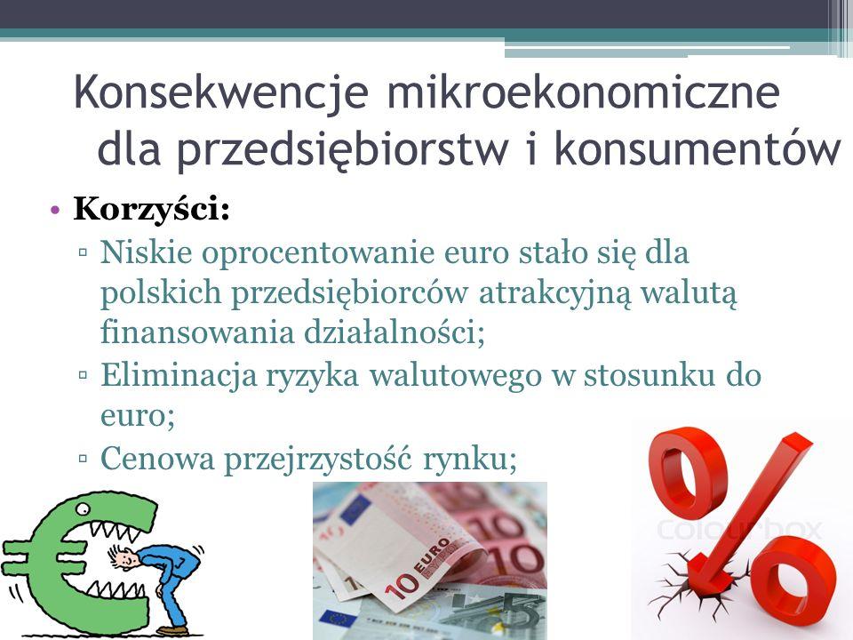 Konsekwencje mikroekonomiczne dla przedsiębiorstw i konsumentów Korzyści: ▫Niskie oprocentowanie euro stało się dla polskich przedsiębiorców atrakcyjną walutą finansowania działalności; ▫Eliminacja ryzyka walutowego w stosunku do euro; ▫Cenowa przejrzystość rynku;