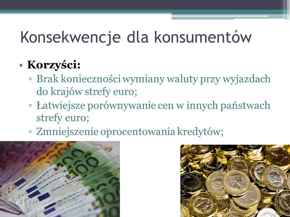Konsekwencje dla konsumentów Korzyści: ▫Brak konieczności wymiany waluty przy wyjazdach do krajów strefy euro; ▫Łatwiejsze porównywanie cen w innych państwach strefy euro; ▫Zmniejszenie oprocentowania kredytów;
