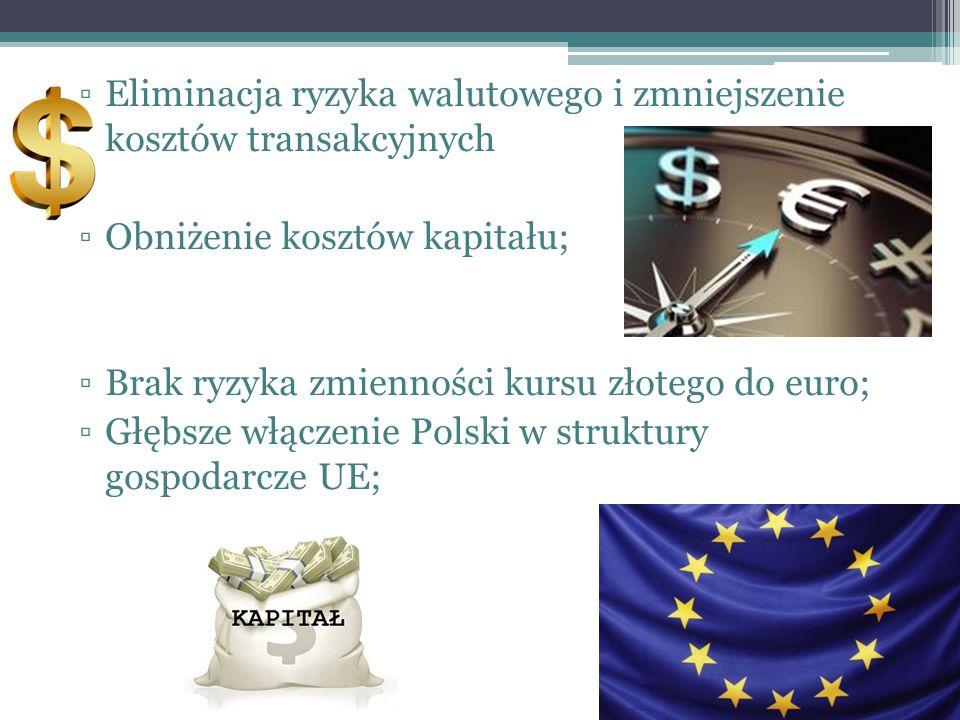 ▫Eliminacja ryzyka walutowego i zmniejszenie kosztów transakcyjnych ▫Obniżenie kosztów kapitału; ▫Brak ryzyka zmienności kursu złotego do euro; ▫Głębsze włączenie Polski w struktury gospodarcze UE;