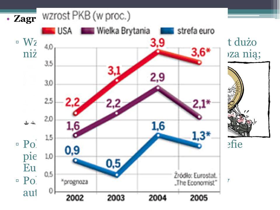 Zagrożenia i koszty: ▫Wzrost gospodarczy krajach strefy euro jest dużo niższy niż w krajach UE, które pozostają poza nią; ▫Polska straci suwerenność narodową w strefie pieniężnej i odda całą rezerwę walutową Europejskiemu Bankowi Centralnemu; ▫Polska może dotkliwie odczuć skutki utraty autonomicznej polityki pieniężnej;