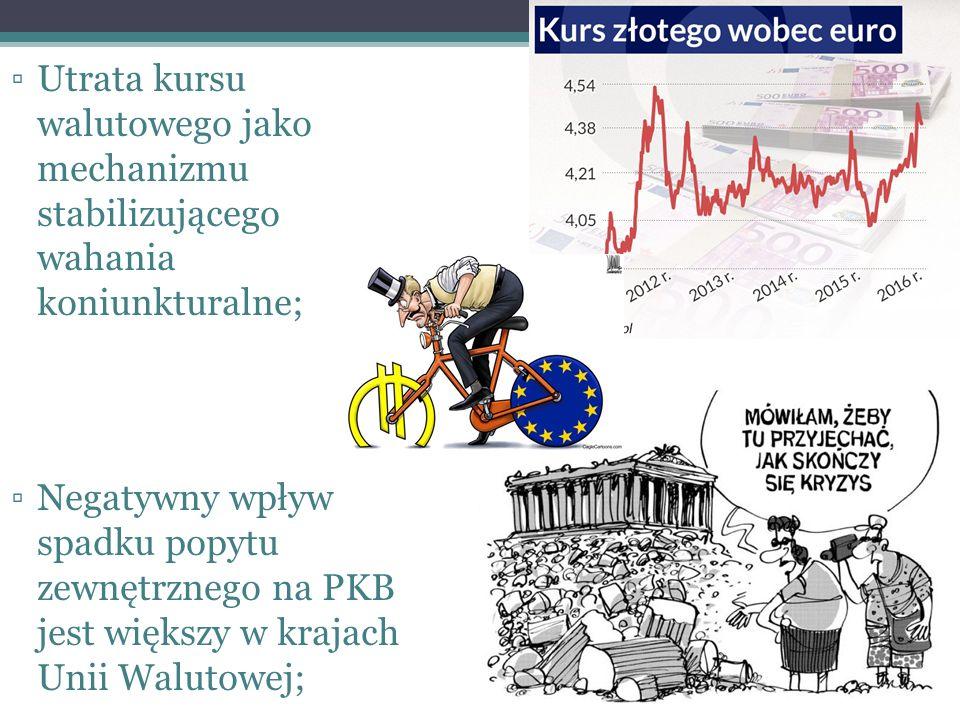 ▫Utrata kursu walutowego jako mechanizmu stabilizującego wahania koniunkturalne; ▫Negatywny wpływ spadku popytu zewnętrznego na PKB jest większy w krajach Unii Walutowej;