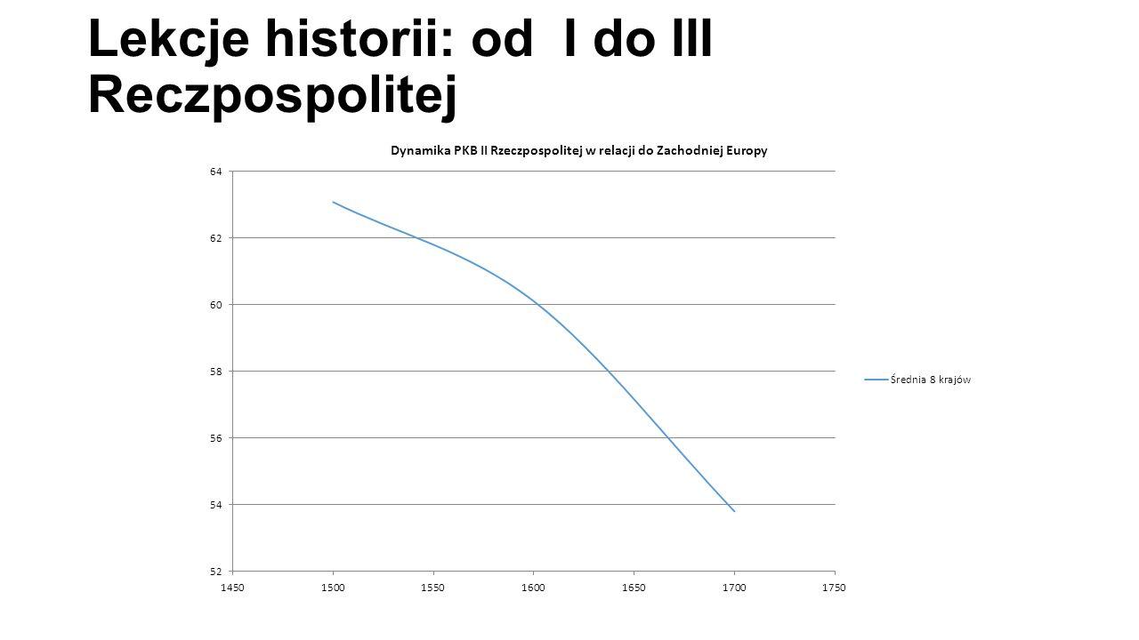 Lekcje historii: od I do III Reczpospolitej
