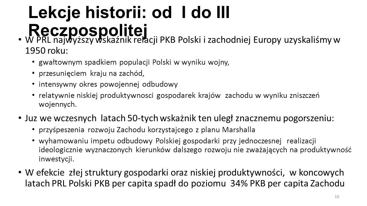 Lekcje historii: od I do III Reczpospolitej W PRL najwyższy wskaźnik relacji PKB Polski i zachodniej Europy uzyskaliśmy w 1950 roku: gwałtownym spadki