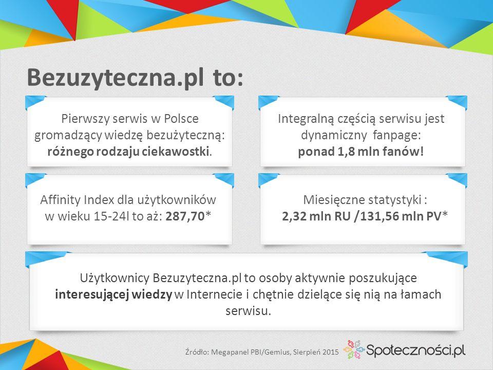 Bezuzyteczna.pl to: Affinity Index dla użytkowników w wieku 15-24l to aż: 287,70* Miesięczne statystyki : 2,32 mln RU /131,56 mln PV* Źródło: Megapanel PBI/Gemius, Sierpień 2015 Pierwszy serwis w Polsce gromadzący wiedzę bezużyteczną: różnego rodzaju ciekawostki.