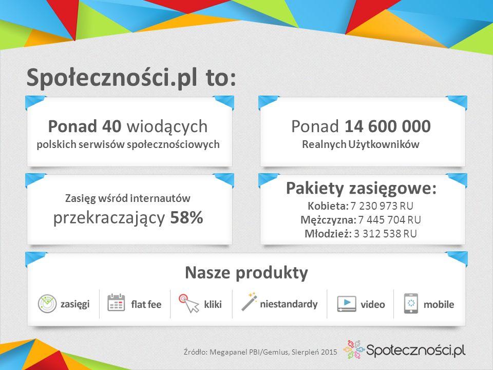 Społeczności.pl to: Ponad 40 wiodących polskich serwisów społecznościowych Ponad 14 600 000 Realnych Użytkowników Zasięg wśród internautów przekraczający 58% Pakiety zasięgowe: Kobieta: 7 230 973 RU Mężczyzna: 7 445 704 RU Młodzież: 3 312 538 RU Źródło: Megapanel PBI/Gemius, Sierpień 2015 Nasze produkty