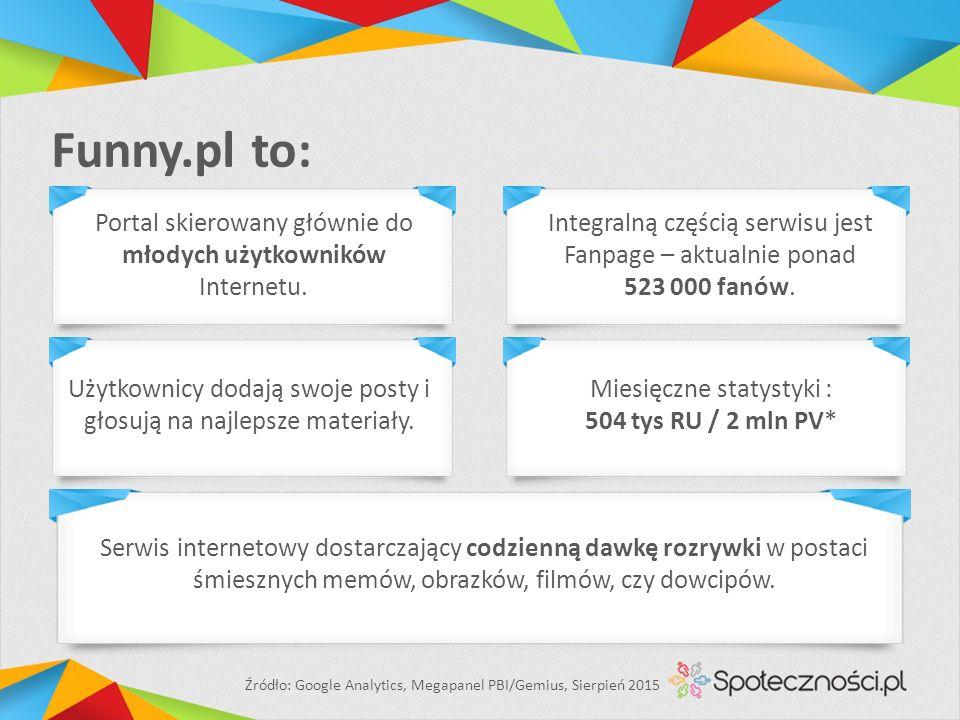 Funny.pl to: Miesięczne statystyki : 504 tys RU / 2 mln PV* Serwis internetowy dostarczający codzienną dawkę rozrywki w postaci śmiesznych memów, obrazków, filmów, czy dowcipów.