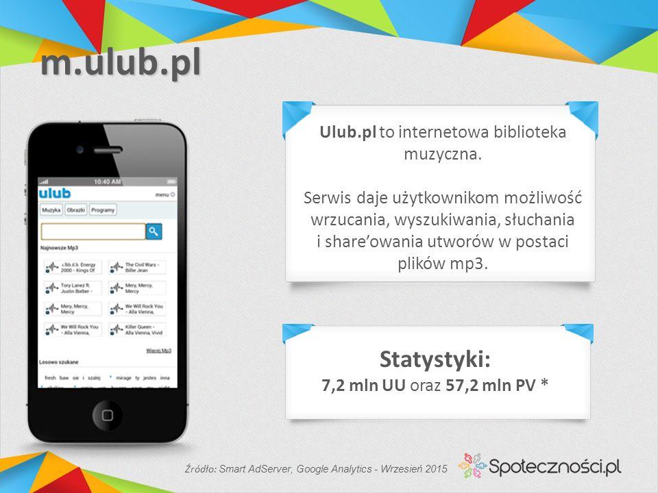 m.ulub.pl Ulub.pl to internetowa biblioteka muzyczna.