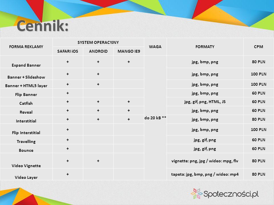 Cennik: FORMA REKLAMY SYSTEM OPERACYJNY WAGAFORMATYCPM SAFARI iOSANDROIDMANGO IE9 Expand Banner +++ do 20 kB ** jpg, bmp, png80 PLN Banner + Slideshow ++ jpg, bmp, png100 PLN Banner + HTML5 layer ++ jpg, bmp, png100 PLN Flip Banner + jpg, bmp, png60 PLN Catfish +++jpg, gif, png, HTML, JS60 PLN Reveal +++jpg, bmp, png60 PLN Interstitial +++jpg, bmp, png80 PLN Flip Interstitial + jpg, bmp, png100 PLN Travelling + jpg, gif, png60 PLN Bounce + jpg, gif, png60 PLN Video Vignette ++ vignette: png, jpg / wideo: mpg, flv80 PLN Video Layer + tapeta: jpg, bmp, png / wideo: mp480 PLN