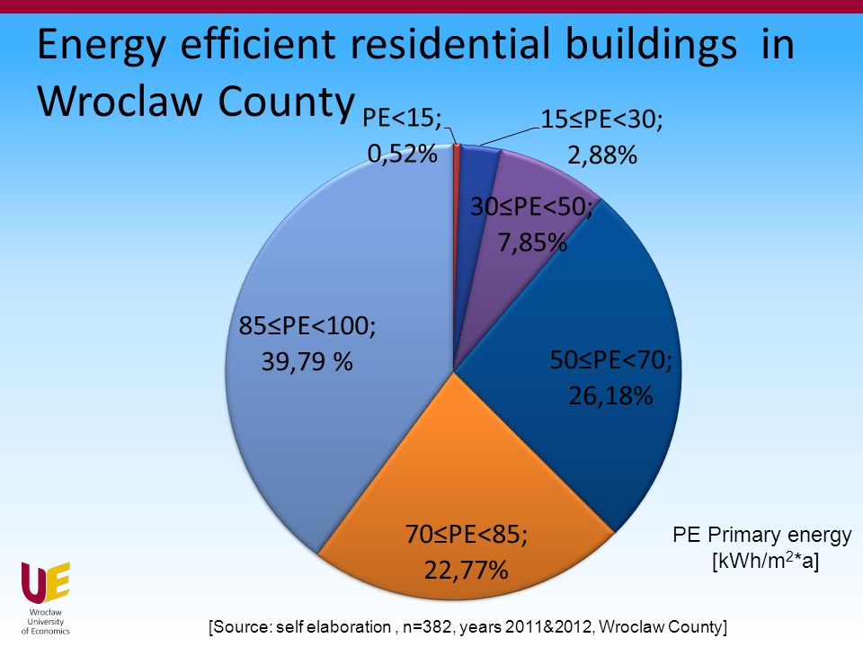 Energy efficient residential buildings in Wroclaw County [Source: self elaboration, n=382, years 2011&2012, Wroclaw County] PE Primary energy [kWh/m 2 *a]