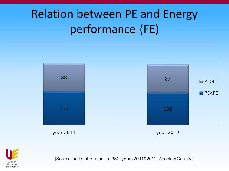 Relation between PE and Energy performance (FE) [Source: self elaboration, n=382, years 2011&2012, Wroclaw County]