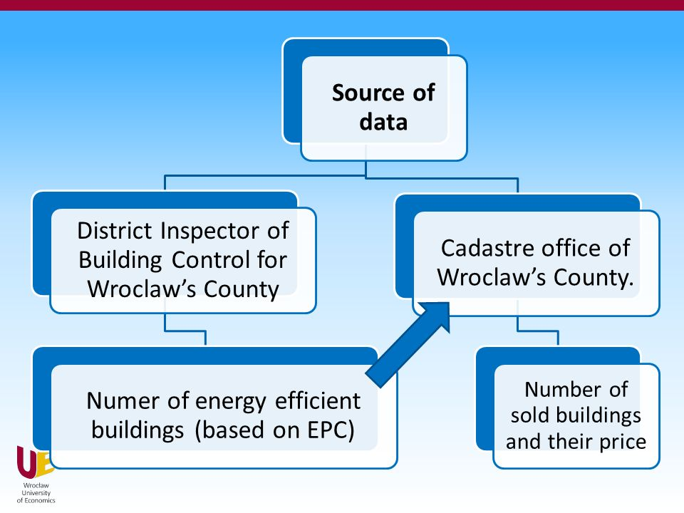 Source of data District Inspector of Building Control for Wroclaw's County Numer of energy efficient buildings (based on EPC) Cadastre office of Wroclaw's County.