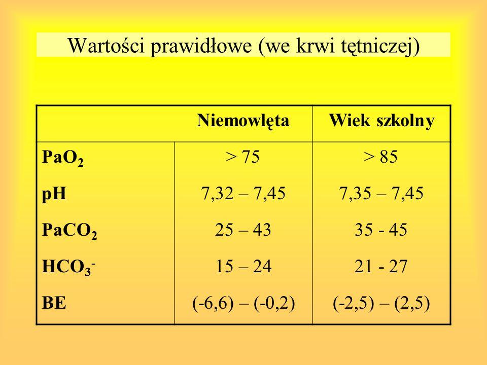 Wartości prawidłowe (we krwi tętniczej) NiemowlętaWiek szkolny PaO 2 > 75> 85 pH7,32 – 7,457,35 – 7,45 PaCO 2 25 – 4335 - 45 HCO 3 - 15 – 2421 - 27 BE