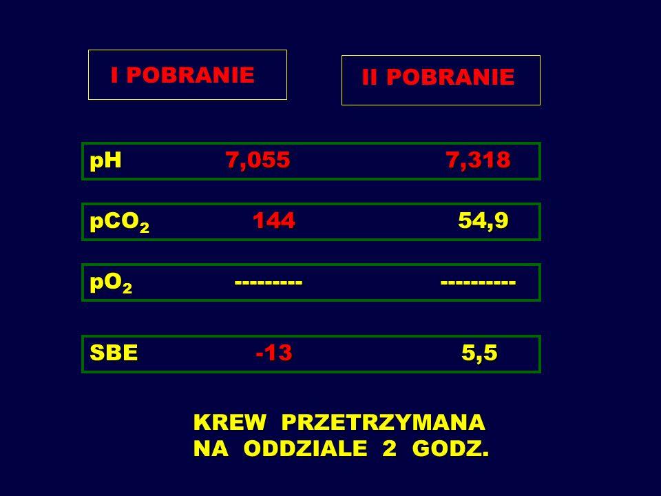 ŻYŁA TĘTNICA pH 7,055 7,208 pO 2 32,1 51,7 HCO 3 14,8 18,9 BE -13,8 -7,6 sO 2 40,5 76,2 pCO 2 55,4 49,4