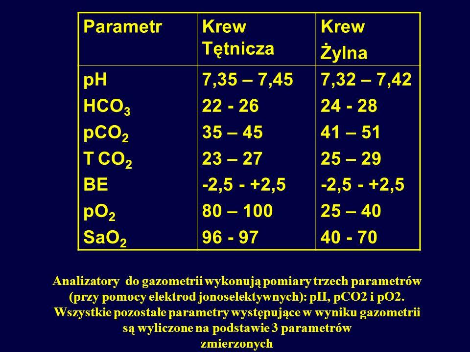 pH - ujemny logarytm ze stężenia jonów wodorowych pCO2 - ciśnienie parcjalne dwutlenku węgla T CO2 -całkowita zawartość dwutlenku węgla w osoczu.