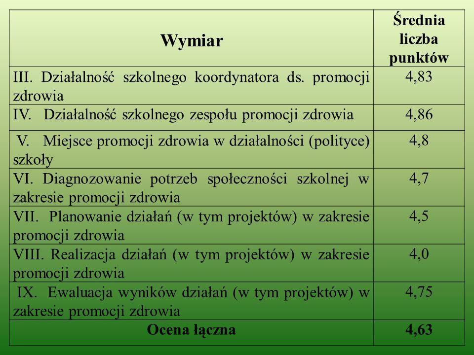 Wymiar Średnia liczba punktów III. Działalność szkolnego koordynatora ds.