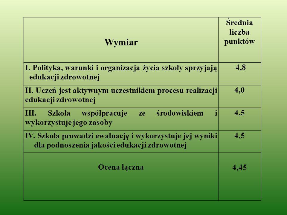Wymiar Średnia liczba punktów I.