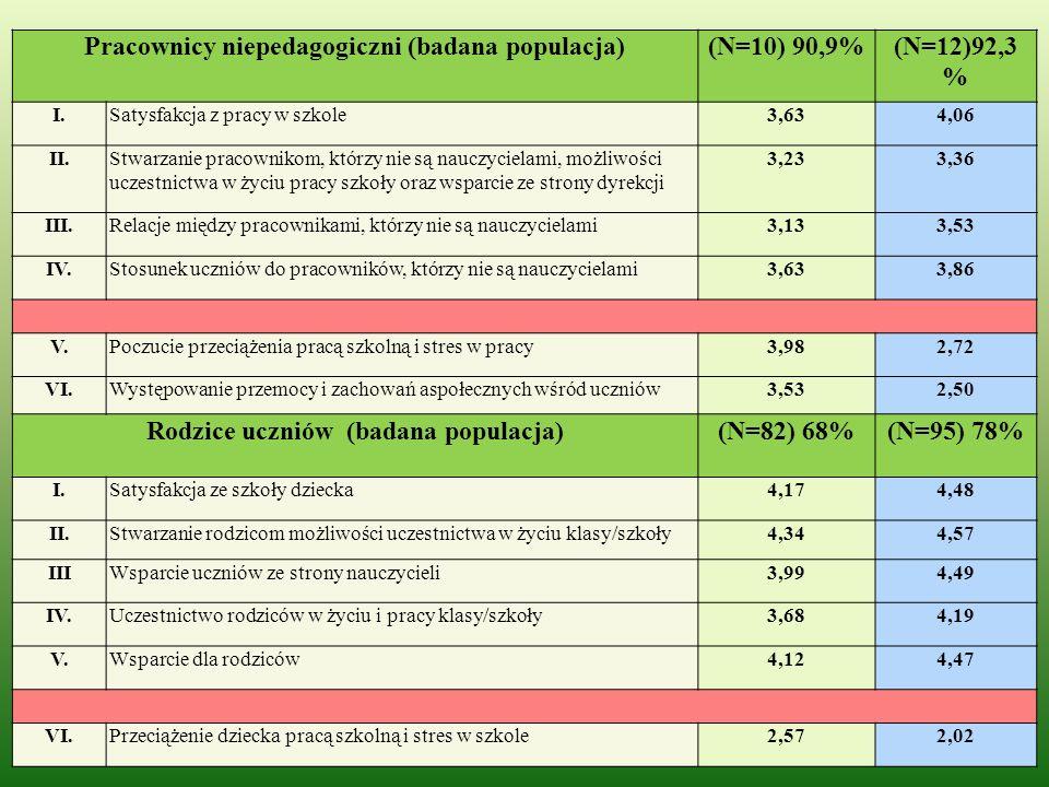 Pracownicy niepedagogiczni (badana populacja)(N=10) 90,9%(N=12)92,3 % I.Satysfakcja z pracy w szkole3,634,06 II.Stwarzanie pracownikom, którzy nie są nauczycielami, możliwości uczestnictwa w życiu pracy szkoły oraz wsparcie ze strony dyrekcji 3,233,36 III.Relacje między pracownikami, którzy nie są nauczycielami3,133,53 IV.Stosunek uczniów do pracowników, którzy nie są nauczycielami3,633,86 V.Poczucie przeciążenia pracą szkolną i stres w pracy3,982,72 VI.Występowanie przemocy i zachowań aspołecznych wśród uczniów3,532,50 Rodzice uczniów (badana populacja)(N=82) 68%(N=95) 78% I.Satysfakcja ze szkoły dziecka4,174,48 II.Stwarzanie rodzicom możliwości uczestnictwa w życiu klasy/szkoły4,344,57 IIIWsparcie uczniów ze strony nauczycieli3,994,49 IV.Uczestnictwo rodziców w życiu i pracy klasy/szkoły3,684,19 V.Wsparcie dla rodziców4,124,47 VI.Przeciążenie dziecka pracą szkolną i stres w szkole2,572,02