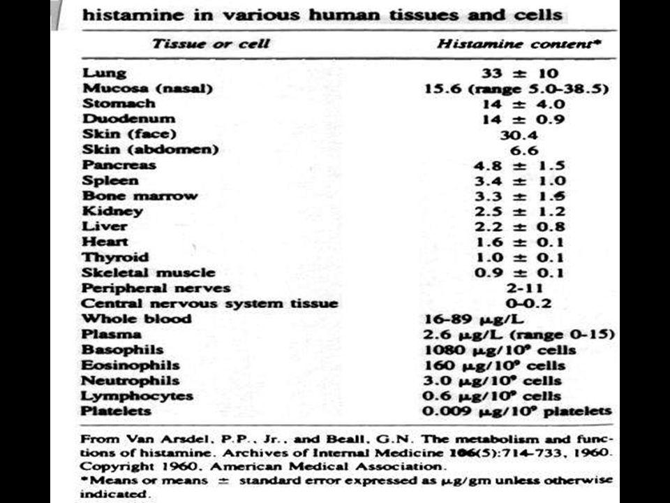 Zastosowania terapeutyczne Łagodna i średniego stopnia astma, szczególnie skuteczne u dzieci Redukują zapotrzebowanie na kortykosteroidy Nieskuteczne w ostrych atakach astmy Skuteczność narasta powoli (2-3 tygodnie) Alergiczny nieżyt nosa Atopowe choroby oka Pokrzywka Obrzęk naczynioruchowy Eozynofilowe zapalenie tkanki podskórnej Wstrząs anafilaktyczny (leki I generacji) Zespoły parkinsonowskie Kinetozy