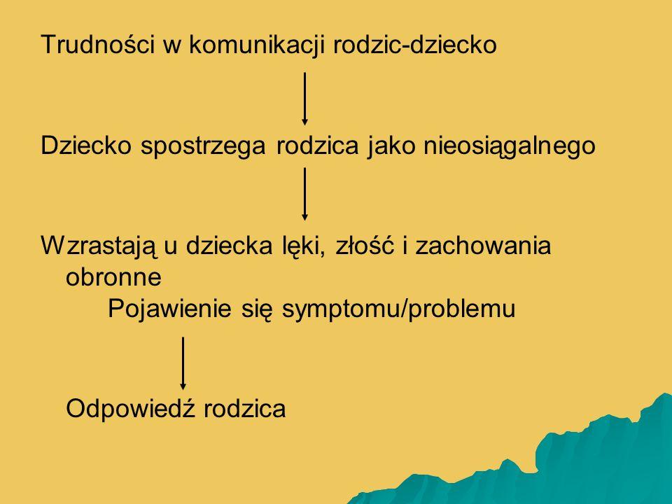   Symptomy dziecka Relacja rodzic-dziecko - podążanie za potrzebami dziecka - dostępność rodzica - przekonanie dziecka o dostępności rodzica Relacja między rodzicami - możliwość dawania sobie wsparcia - własne wzory przywiązania