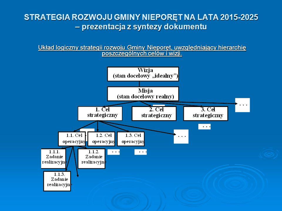 STRATEGIA ROZWOJU GMINY NIEPORĘT NA LATA 2015-2025 – prezentacja z syntezy dokumentu Układ logiczny strategii rozwoju Gminy Nieporęt, uwzględniający hierarchię poszczególnych celów i wizji.