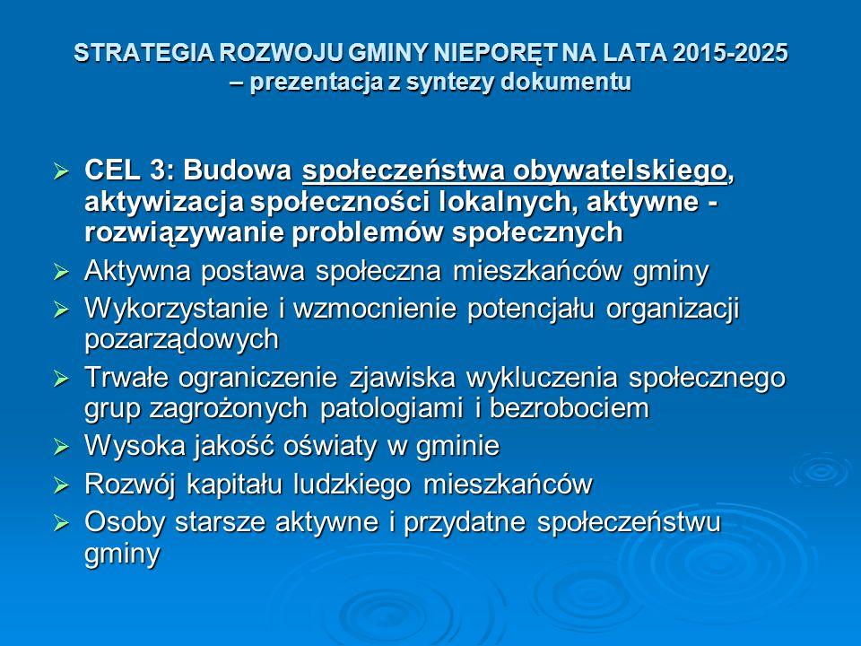 STRATEGIA ROZWOJU GMINY NIEPORĘT NA LATA 2015-2025 – prezentacja z syntezy dokumentu  CEL 3: Budowa społeczeństwa obywatelskiego, aktywizacja społeczności lokalnych, aktywne - rozwiązywanie problemów społecznych  Aktywna postawa społeczna mieszkańców gminy  Wykorzystanie i wzmocnienie potencjału organizacji pozarządowych  Trwałe ograniczenie zjawiska wykluczenia społecznego grup zagrożonych patologiami i bezrobociem  Wysoka jakość oświaty w gminie  Rozwój kapitału ludzkiego mieszkańców  Osoby starsze aktywne i przydatne społeczeństwu gminy