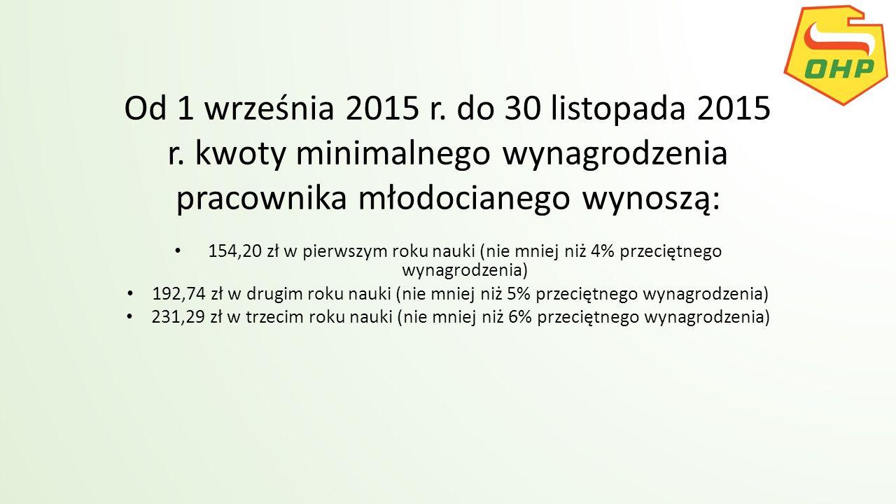 Od 1 września 2015 r. do 30 listopada 2015 r. kwoty minimalnego wynagrodzenia pracownika młodocianego wynoszą: 154,20 zł w pierwszym roku nauki (nie m