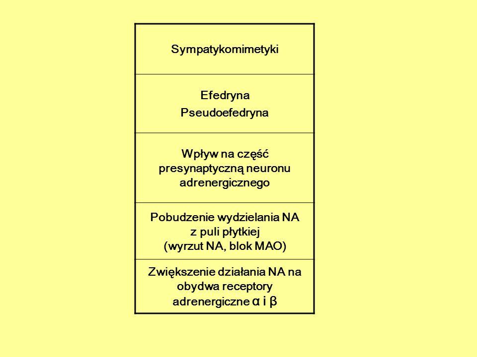 EFEDRYNA WSKAZANIA 1.Składnik mieszanek wykrztuśnych 2.Miejscowo na błony śluzowe 3.Hipotensja DN Zaburzenia rytmu serca, wzrost RR Działanie na OUN Uzależnienie Trudności w mikcji